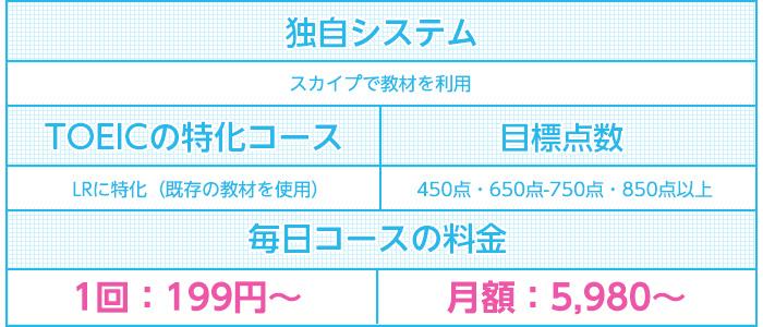 産経オンラインTOEIC